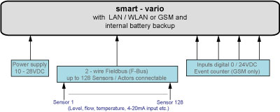 System Overview vario